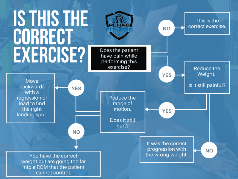 corrective-exercise-decision-tree